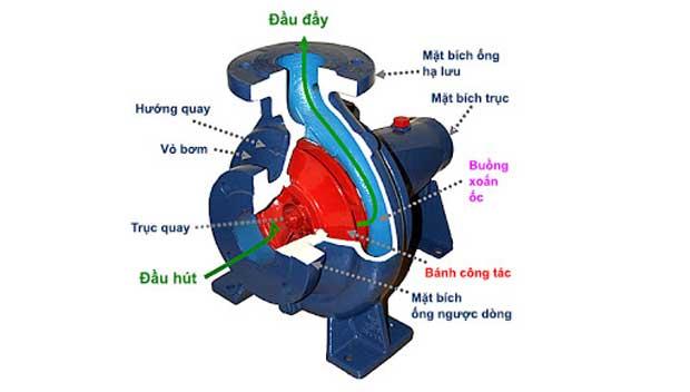 Nguyên lý hoạt động của máy bơm nước đẩy cao