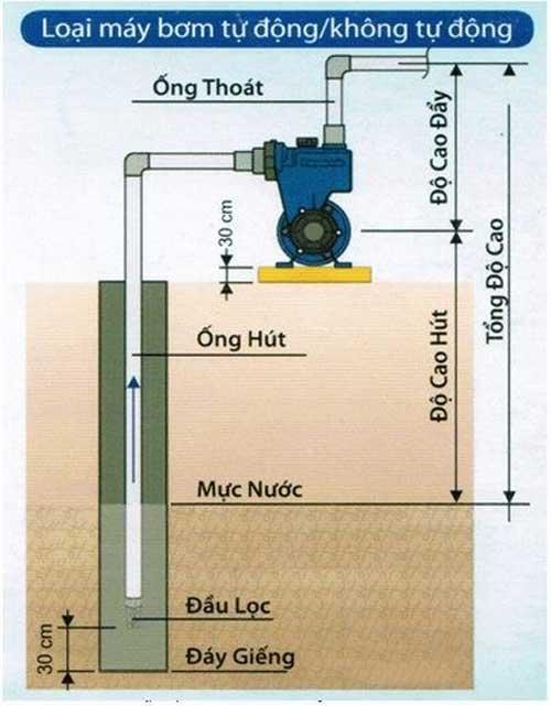 Sơ đồ lắp đặt máy bơm nước đẩy cao