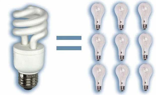 Ưu điểm bóng đèn Compact