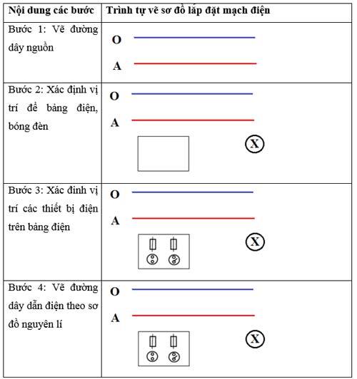 Các bước vẽ sơ đồ lắp đặt mạch điện