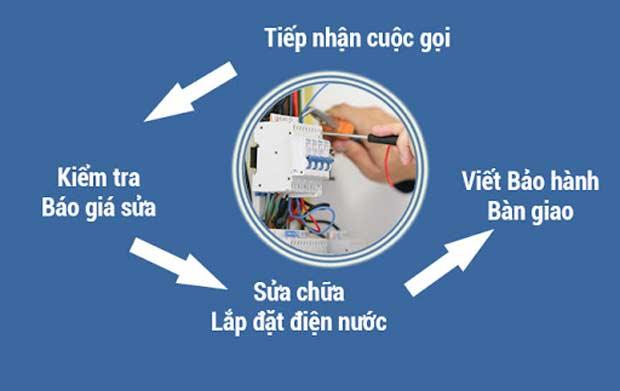 Quy trình sửa điện nước