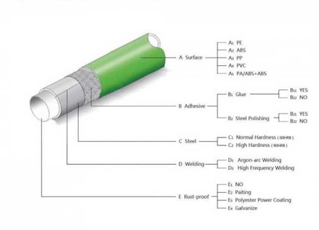 Tiêu chuẩn ống nhựa PPR