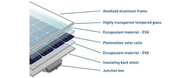 cấu tạo tấm pin năng lượng mặt trời
